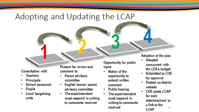 Adopting, Updating LCAP