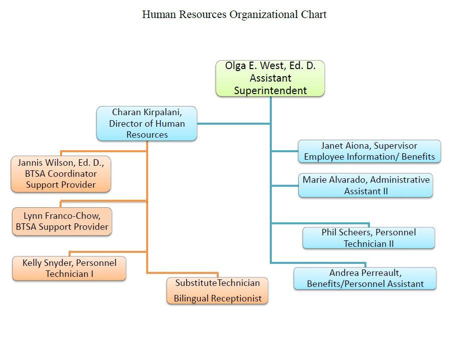 EUHSD Human Resources Organizational Chart