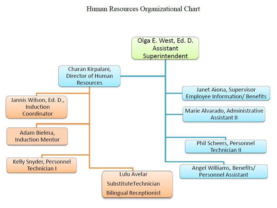 EUHSD Human Resources Organizational Chart