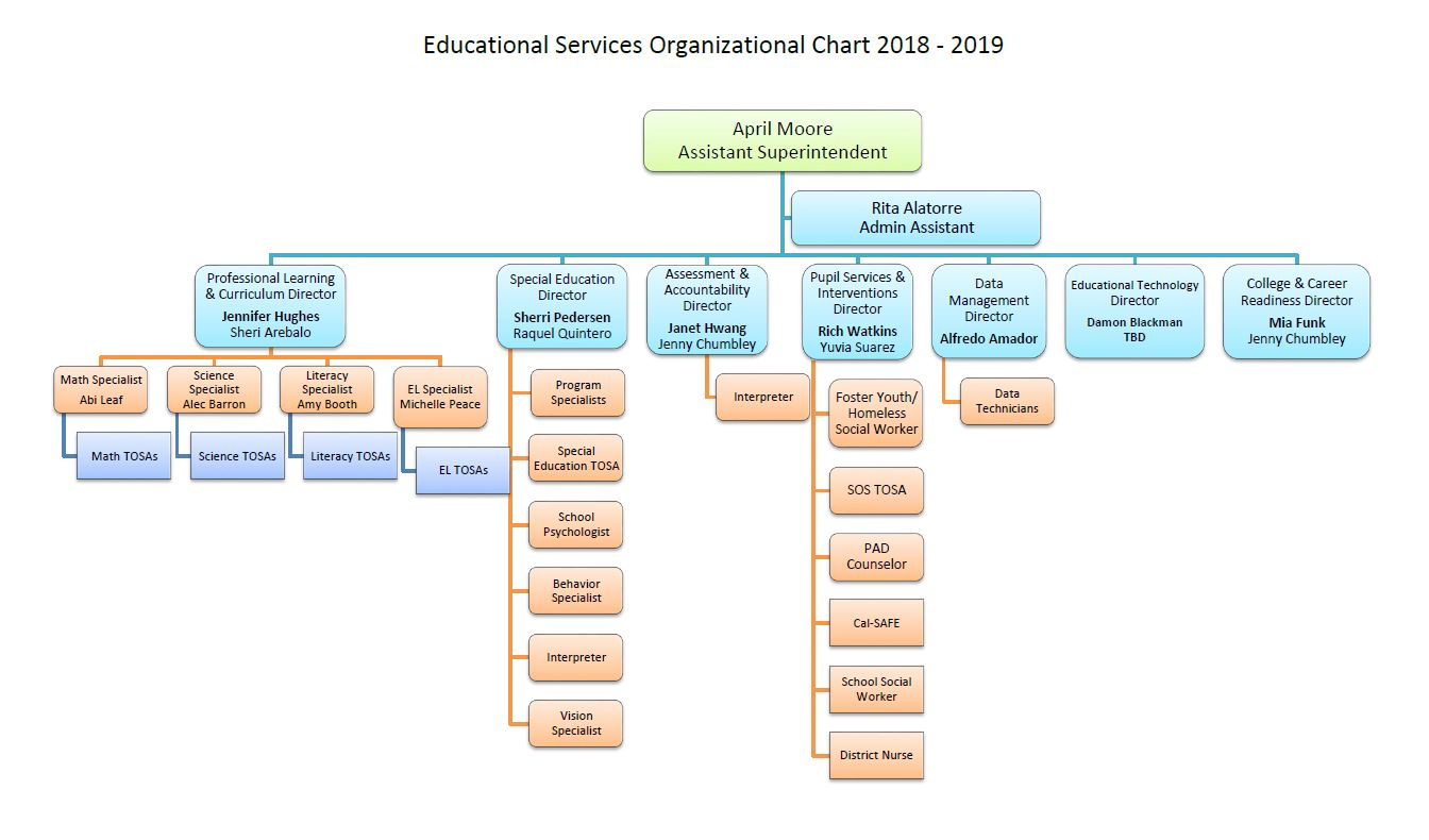 EUHSD Education Services Department Organizational Chart