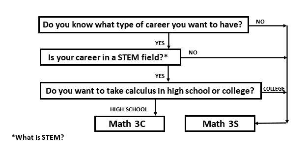 EUHSD Math 3 Class Options Diagram