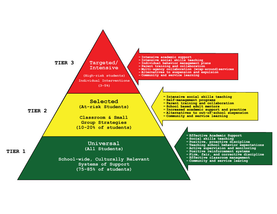 EUHSD - Multi-Tiered System of Support