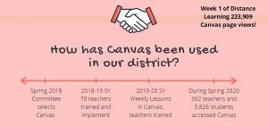 Infographic: How has Canvas been used in our district?